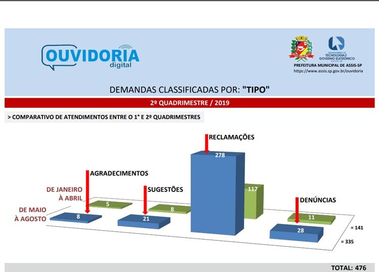 Adesão à Ouvidoria Digital da Prefeitura aumenta em Assis — Foto: Divulgação/Prefeitura Municipal de Assis