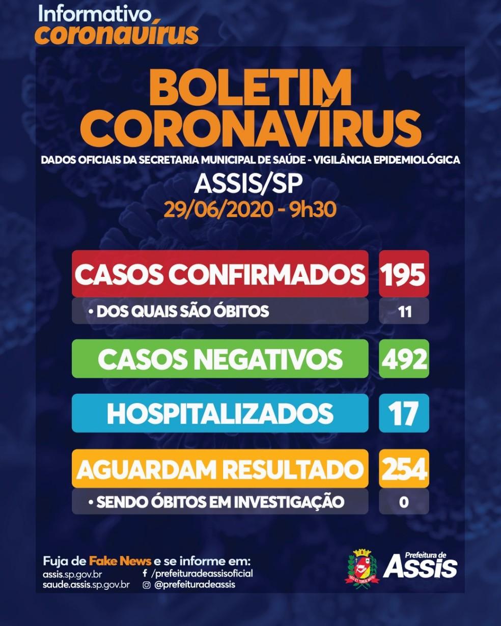 Assis confirmou mais duas mortes por Covid-19 nesta segunda-feira — Foto: Prefeitura de Assis / Divulgação