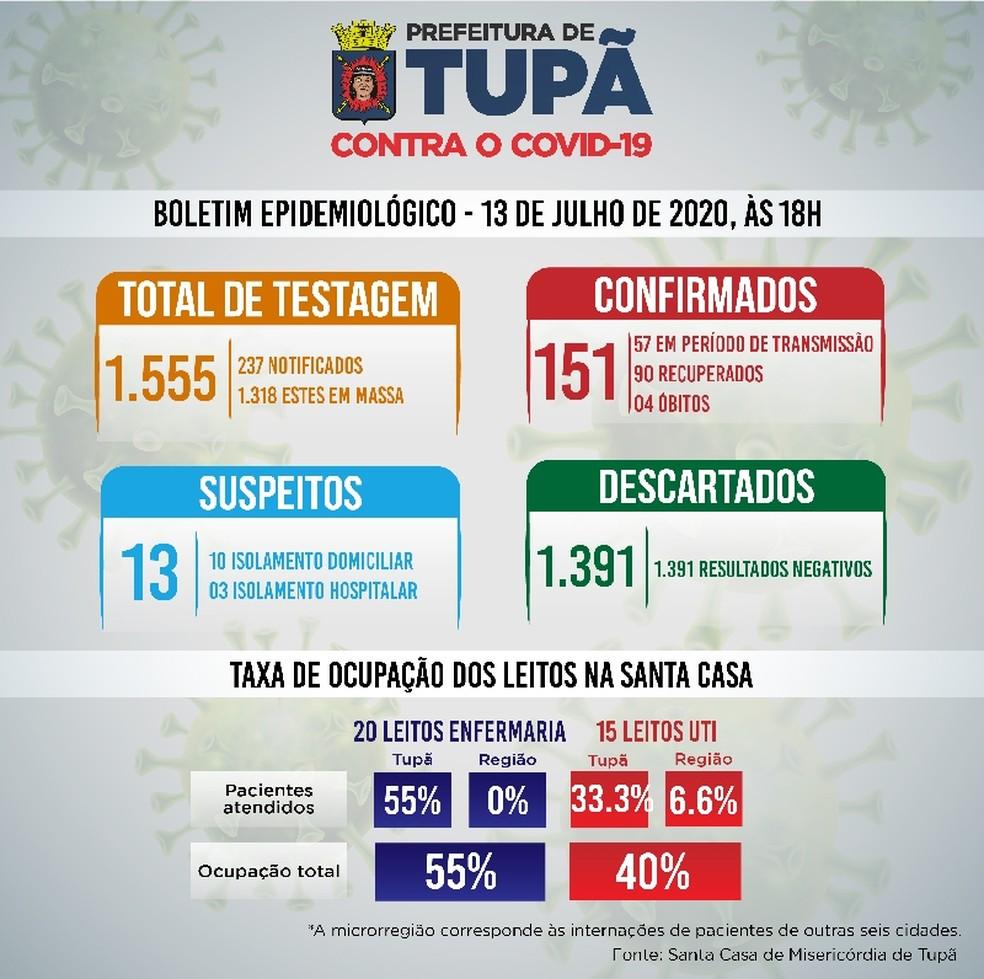 Balanço Covid-19 Tupã — Foto: Prefeitura de Tupã/Divulgação