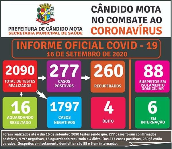 Cândido Mota registra quarto óbito por Covid-19
